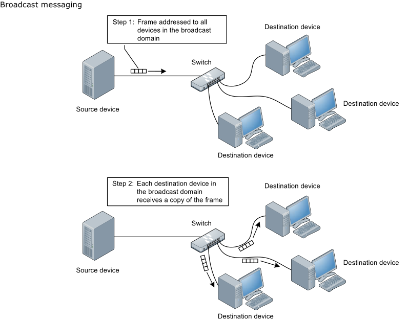 Networking Fundamentals | theassyrianblog