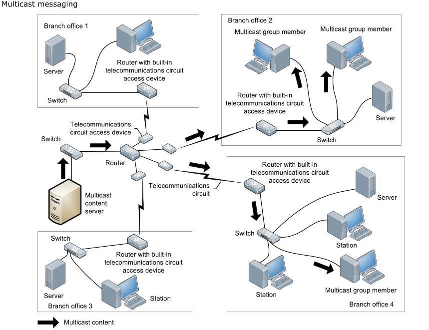 Networking Fundamentals | theassyrianblog