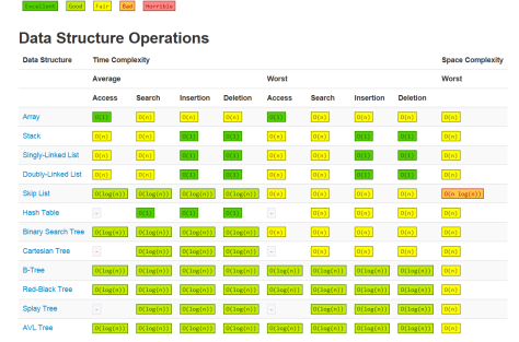 Big-O Data Structure Complexities | theassyrianblog